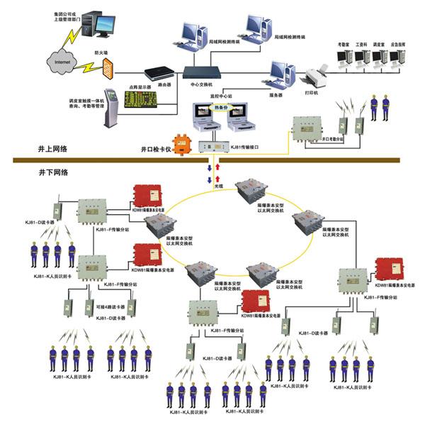 井下人员定位系统结构示意图